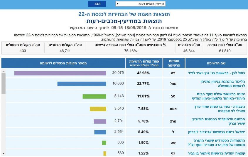 תוצאות האמת, בחירות ספטמבר 2019: המנצחים במודיעין – גנץ, נתניהו ושקד